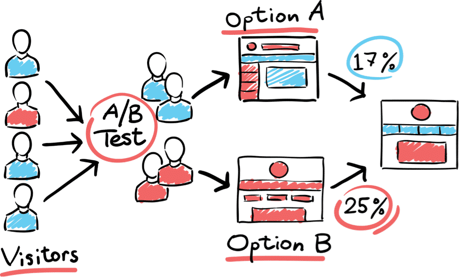 lean ab testing